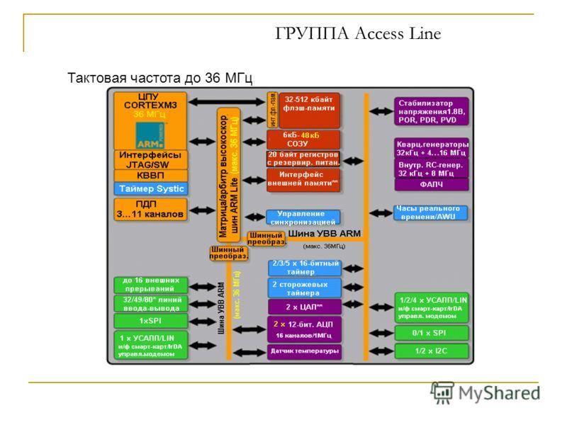 ГРУППА Aссess Line Тактовая частота до 36 МГц