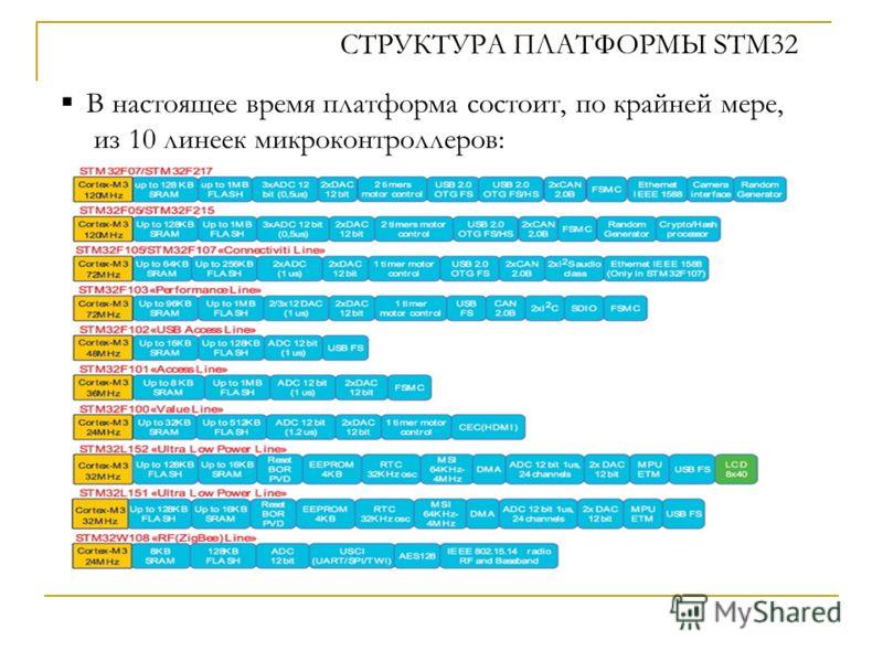 СТРУКТУРА ПЛАТФОРМЫ STM32 В настоящее время платформа состоит, по крайней мере, из 10 линеек микроконтроллеров: