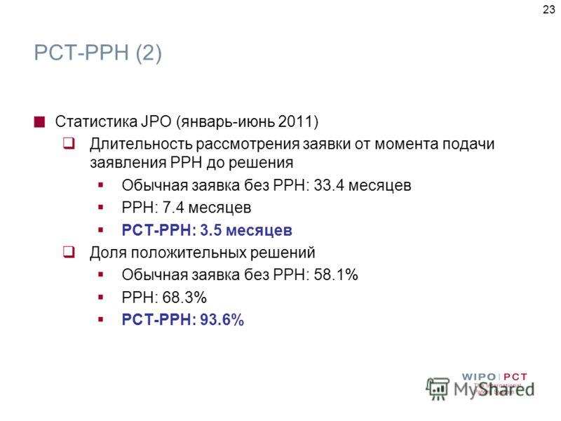 23 Статистика JPO (январь-июнь 2011) Длительность рассмотрения заявки от момента подачи заявления РРН до решения Обычная заявка без PPH: 33.4 месяцев PPH: 7.4 месяцев PCT-PPH: 3.5 месяцев Доля положительных решений Обычная заявка без PPH: 58.1% PPH: