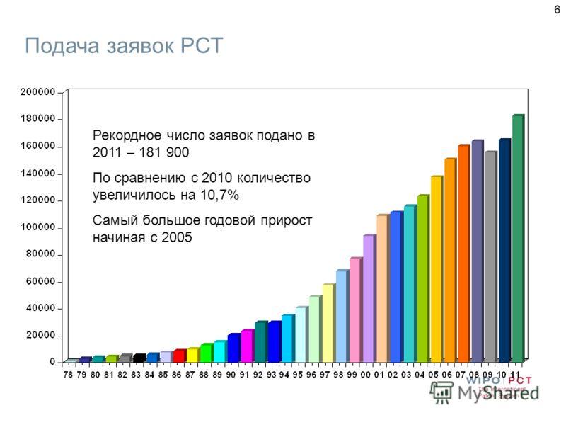 6 Подача заявок РСТ Рекордное число заявок подано в 2011 – 181 900 По сравнению с 2010 количество увеличилось на 10,7% Самый большое годовой прирост начиная с 2005