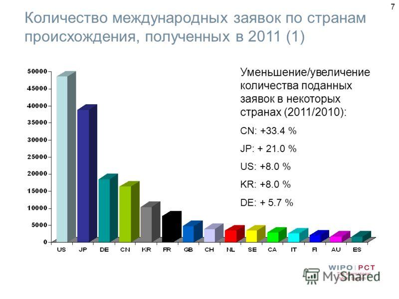 7 Количество международных заявок по странам происхождения, полученных в 2011 (1) Уменьшение/увеличение количества поданных заявок в некоторых странах (2011/2010): CN: +33.4 % JP: + 21.0 % US: +8.0 % KR: +8.0 % DE: + 5.7 %