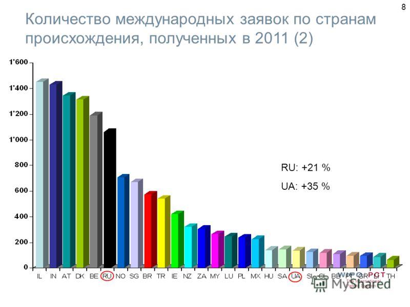 8 Количество международных заявок по странам происхождения, полученных в 2011 (2) RU: +21 % UA: +35 %