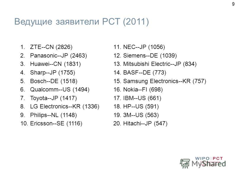 9 1.ZTE--CN (2826) 2.Panasonic--JP (2463) 3.Huawei--CN (1831) 4.Sharp--JP (1755) 5.Bosch--DE (1518) 6.Qualcomm--US (1494) 7.Toyota--JP (1417) 8.LG Electronics--KR (1336) 9.Philips--NL (1148) 10.Ericsson--SE (1116) 11.NEC--JP (1056) 12.Siemens--DE (10