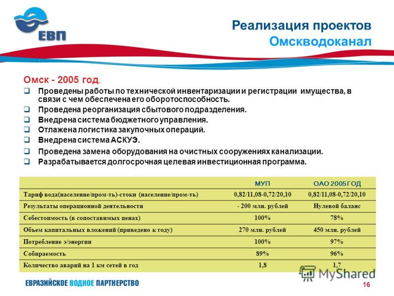 16 Реализация проектов Омскводоканал Омск - 2005 год. Проведены работы по технической инвентаризации и регистрации имущества, в связи с чем обеспечена его оборотоспособность. Проведена реорганизация сбытового подразделения. Внедрена система бюджетног