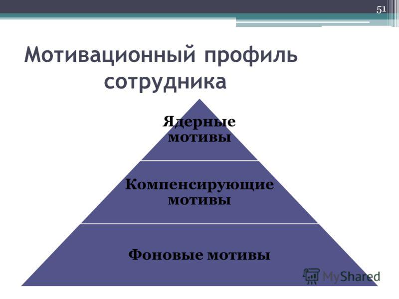 Мотивационный профиль сотрудника Ядерные мотивы Компенсирующие мотивы Фоновые мотивы 51