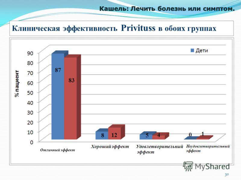 Клиническая эффективность Privituss в обоих группах Отличный эффект 30