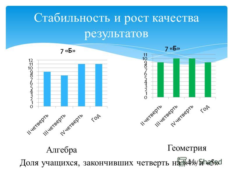 Стабильность и рост качества результатов Доля учащихся, закончивших четверть на «4» и «5» Алгебра Геометрия