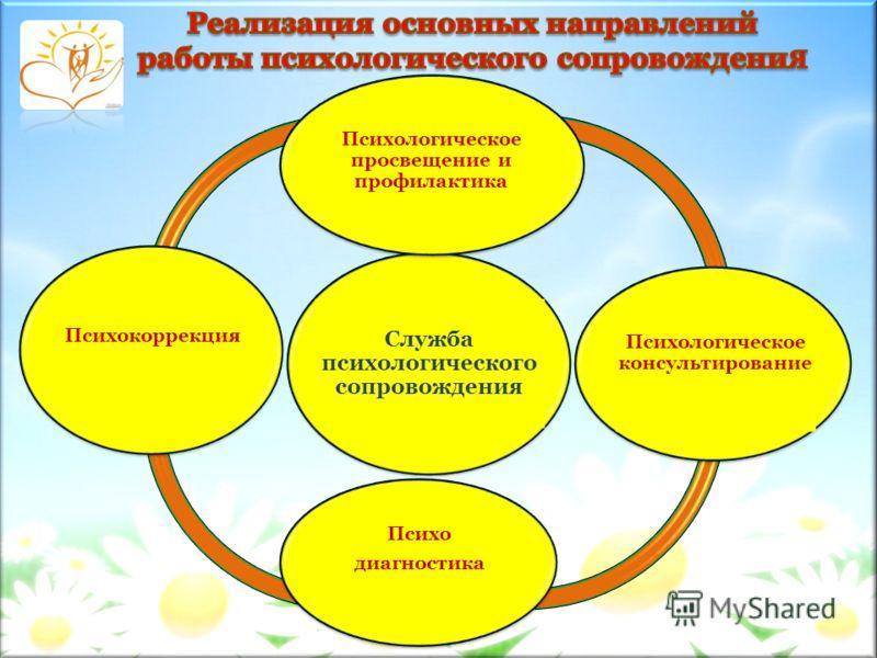 Служба психологического сопровождения Психологическое просвещение и профилактика Психологическое консультирование Психо диагностика Психокоррекция