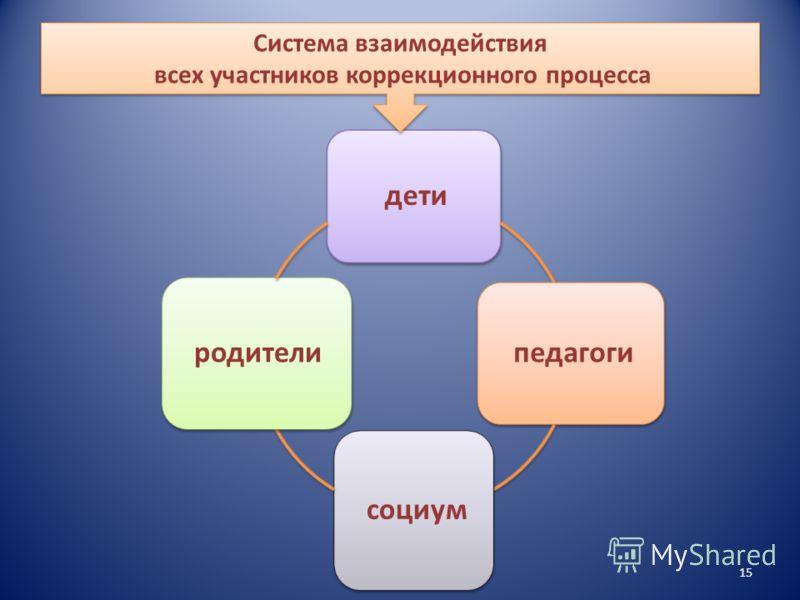 15 дети педагоги социум родители Система взаимодействия всех участников коррекционного процесса Система взаимодействия всех участников коррекционного процесса