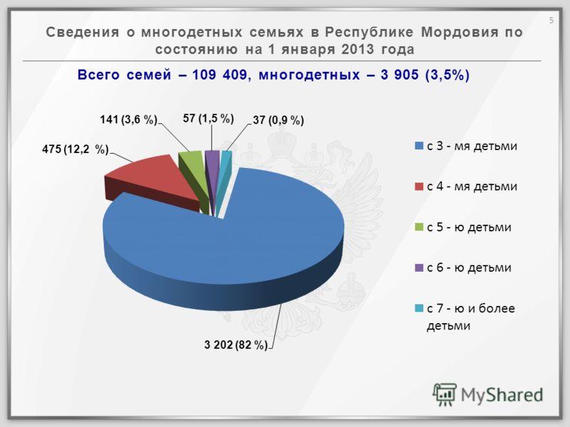 Сведения о многодетных семьях в Республике Мордовия по состоянию на 1 января 2013 года Всего семей – 109 409, многодетных – 3 905 (3,5%) 5