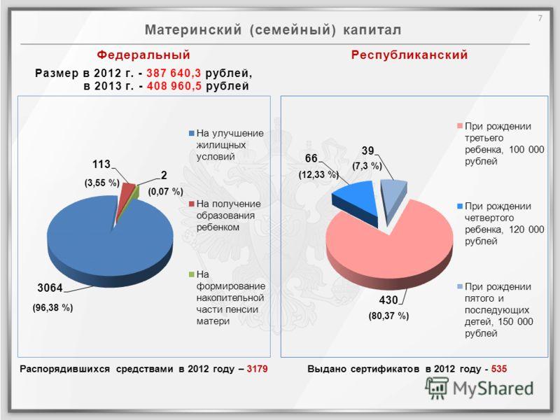 Материнский (семейный) капитал Выдано сертификатов в 2012 году - 535 Республиканский Федеральный Размер в 2012 г. - 387 640,3 рублей, в 2013 г. - 408 960,5 рублей Распорядившихся средствами в 2012 году – 3179 (96,38 %) (3,55 %) (0,07 %) (12,33 %) (7,