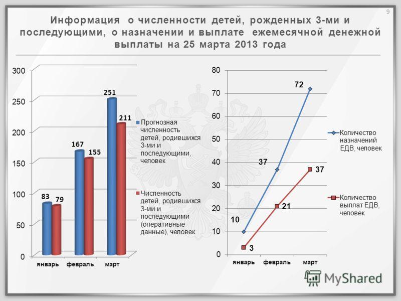 Информация о численности детей, рожденных 3-ми и последующими, о назначении и выплате ежемесячной денежной выплаты на 25 марта 2013 года 9