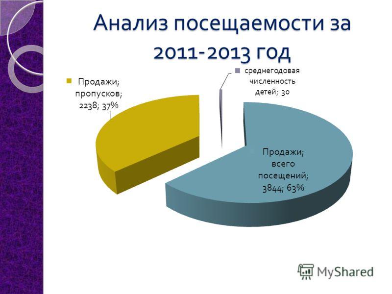 Анализ посещаемости за 2011-2013 год
