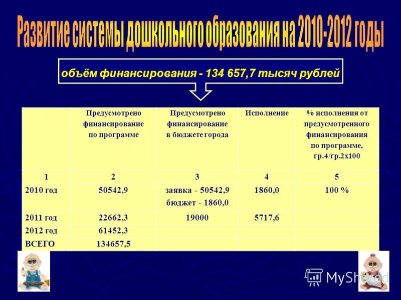 13 Предусмотрено финансирование по программе Предусмотрено финансирование в бюджете города Исполнение % исполнения от предусмотренного финансирования по программе, гр.4/гр.2х100 12345 2010 год50542,9 заявка - 50542,9 бюджет - 1860,0 1860,0100 % 2011
