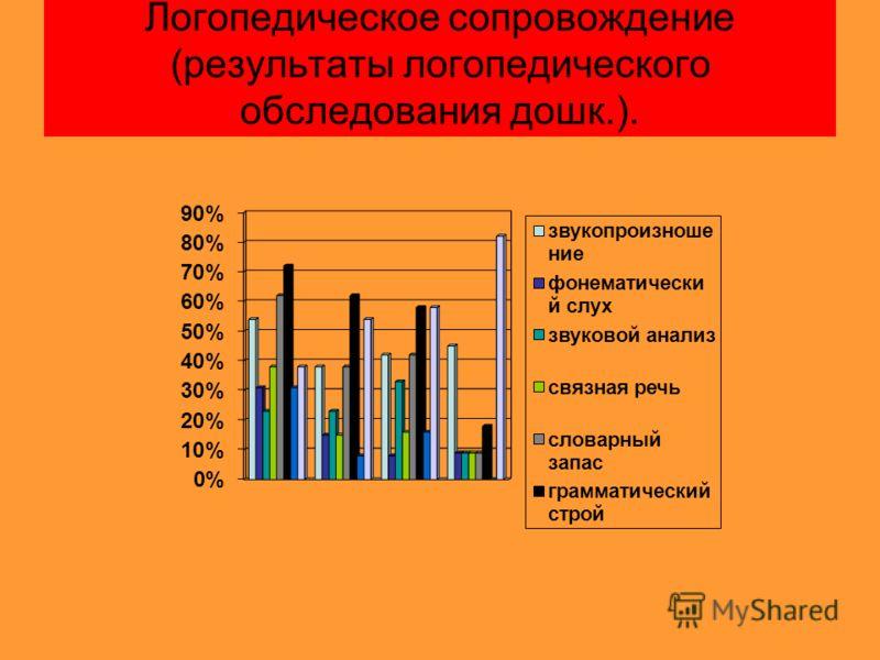 Логопедическое сопровождение (результаты логопедического обследования дошк.).