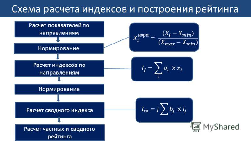 Схема расчета индексов и построения рейтинга Расчет показателей по направлениям Нормирование Расчет индексов по направлениям Нормирование Расчет сводного индекса Расчет частных и сводного рейтинга