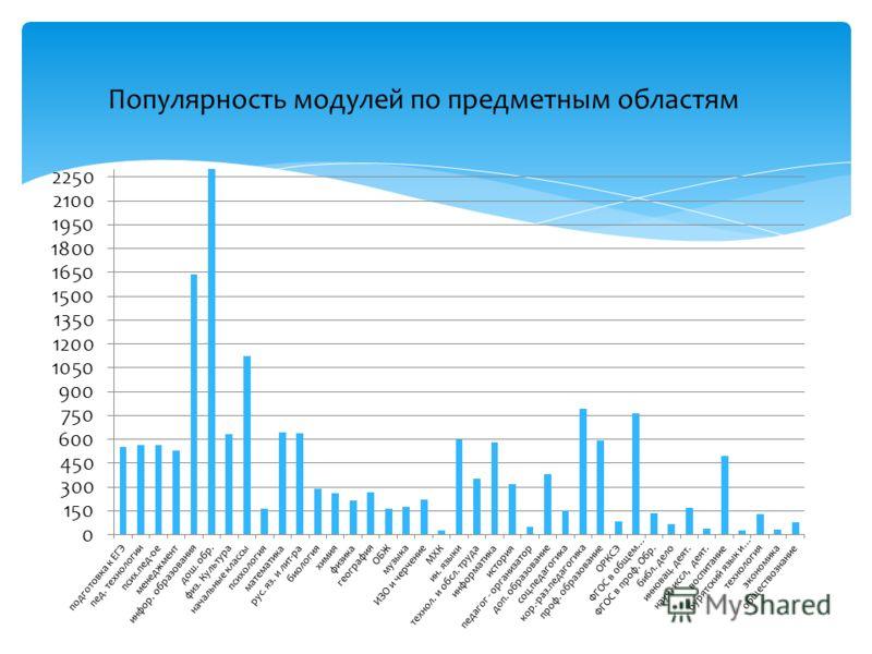 Популярность модулей по предметным областям