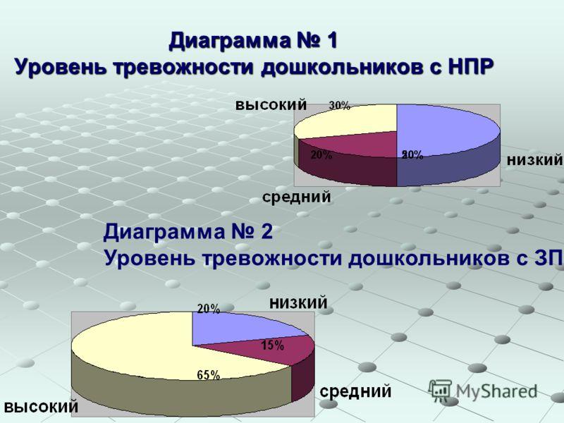 Диаграмма 1 Уровень тревожности дошкольников с НПР Диаграмма 2 Уровень тревожности дошкольников с ЗПР