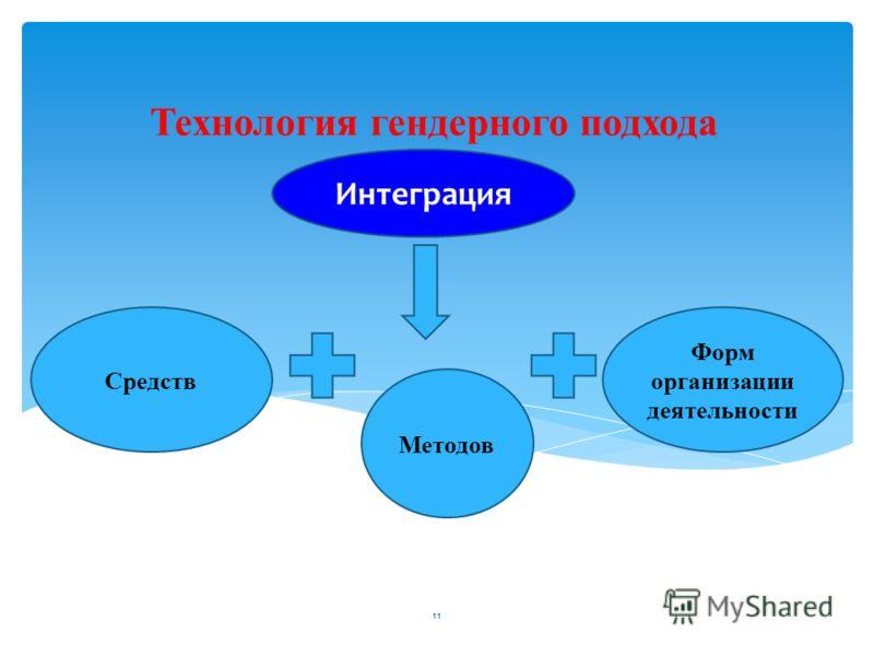 11 Технология гендерного подхода Средств Методов Интеграция Форм организации деятельности