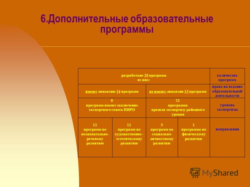 6.Дополнительные образовательные программы разработано 29 программ из них: количество программ имеют лицензию 14 программне имеют лицензии 15 программ право на ведение образовательной деятельности 8 программ имеют заключение экспертного совета НИРО 2