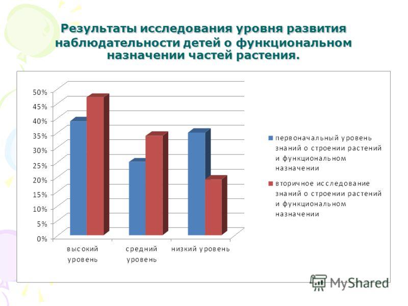 Результаты исследования уровня развития наблюдательности детей о функциональном назначении частей растения.