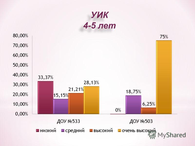 УИК 4-5 лет