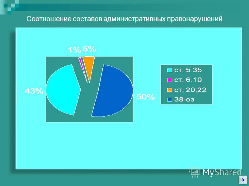 5 5 Соотношение составов административных правонарушений