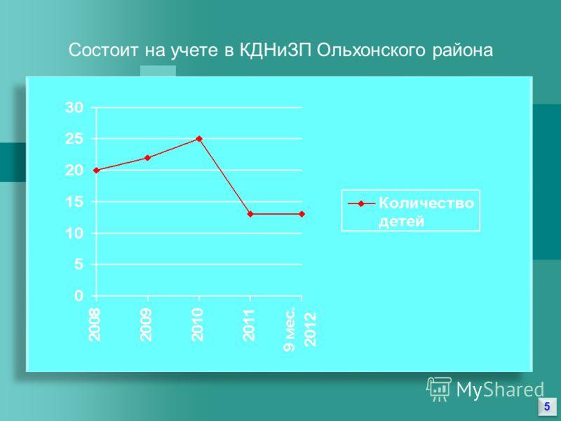 5 5 Состоит на учете в КДНиЗП Ольхонского района