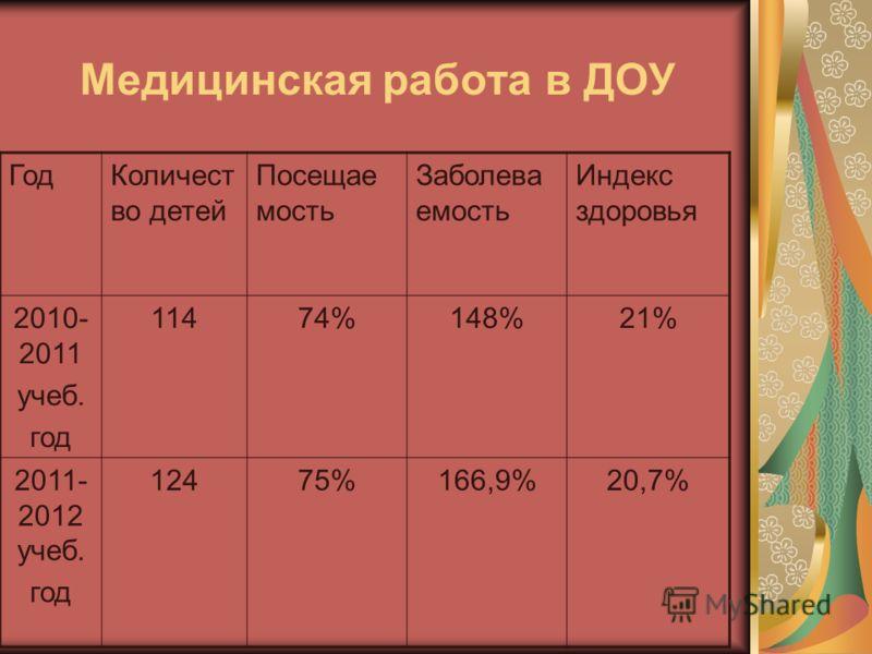 Медицинская работа в ДОУ ГодКоличест во детей Посещае мость Заболева емость Индекс здоровья 2010- 2011 учеб. год 11474%148%21% 2011- 2012 учеб. год 12475%166,9%20,7%