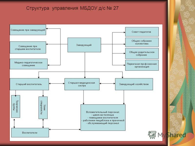 Структура управления МБДОУ д/с 27