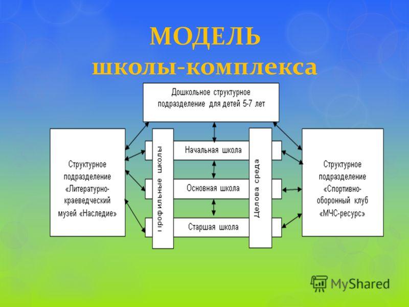 МОДЕЛЬ школы - комплекса