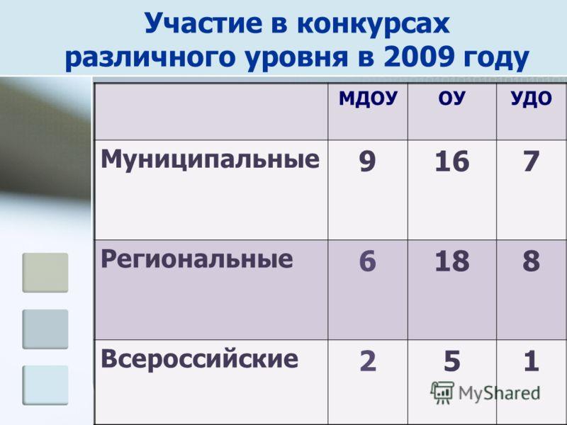 Участие в конкурсах различного уровня в 2009 году МДОУОУУДО Муниципальные 9167 Региональные 6188 Всероссийские 251