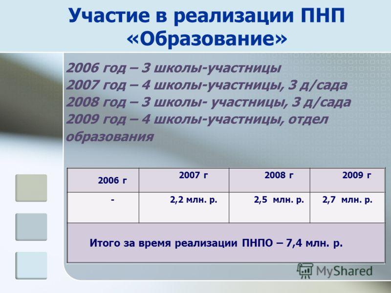 Участие в реализации ПНП «Образование» 2006 г 2007 г2008 г2009 г -2,2 млн. р.2,5 млн. р. 2,7 млн. р. Итого за время реализации ПНПО – 7,4 млн. р. 2006 год – 3 школы-участницы 2007 год – 4 школы-участницы, 3 д/сада 2008 год – 3 школы- участницы, 3 д/с