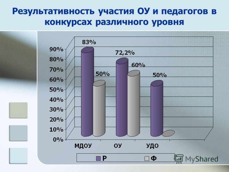Результативность участия ОУ и педагогов в конкурсах различного уровня