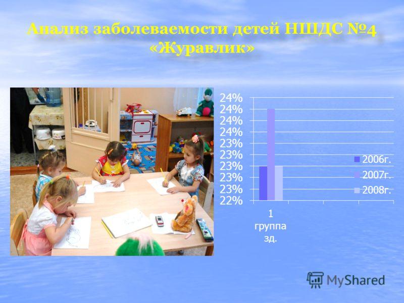 Анализ заболеваемости детей НШДС 4 «Журавлик»