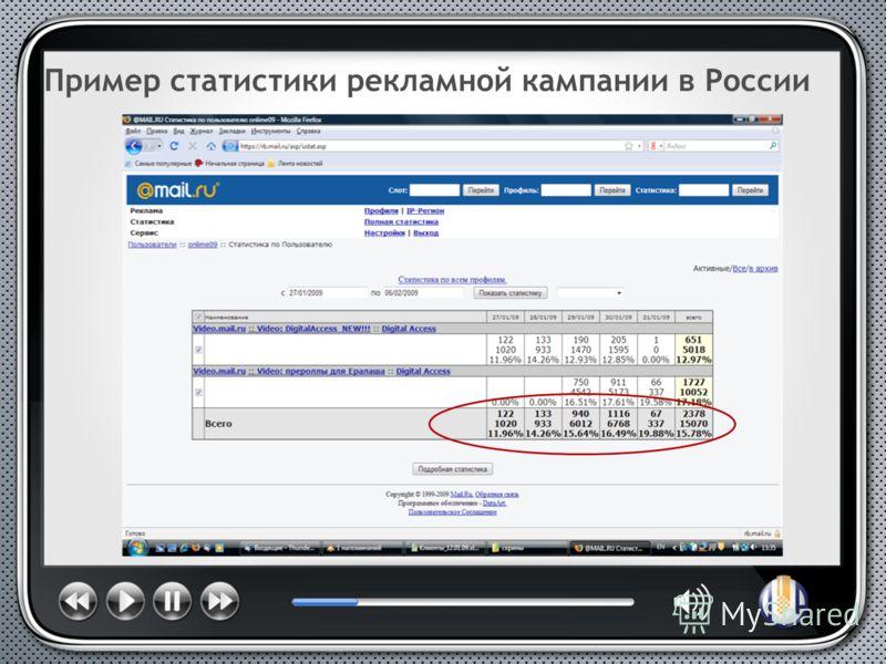 Пример статистики рекламной кампании в России