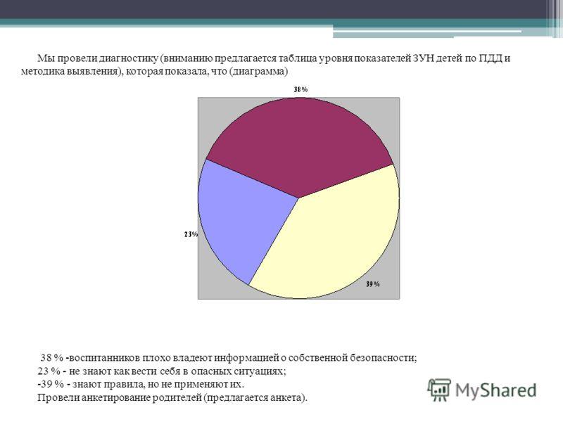 Мы провели диагностику (вниманию предлагается таблица уровня показателей ЗУН детей по ПДД и методика выявления), которая показала, что (диаграмма) 38 % -воспитанников плохо владеют информацией о собственной безопасности; 23 % - не знают как вести себ
