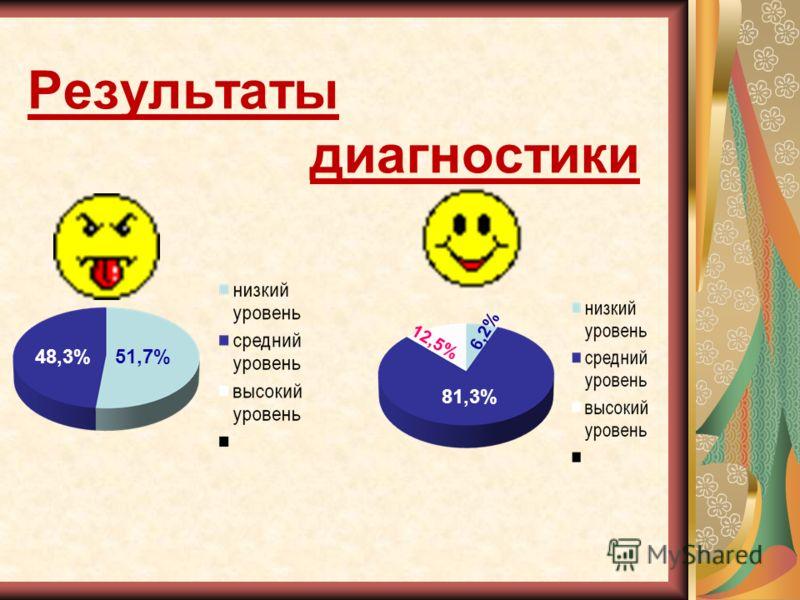 Результаты диагностики 48,3%51,7% 81,3% 12,5% 6,2%