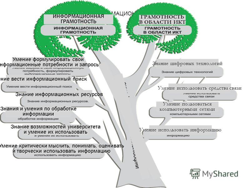 Информационная культура: определение Информационная культура преподавателя вуза - это мера и способ творческой методологической самореализации личности в разнообразных видах информационной деятельности и коммуникации, направленных на освоение, переда
