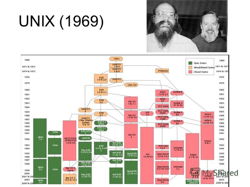 UNIX (1969)