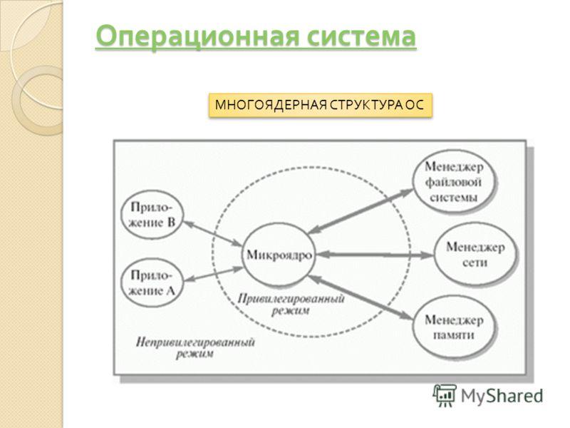 Операционная система Операционная система МНОГОЯДЕРНАЯ СТРУКТУРА ОС