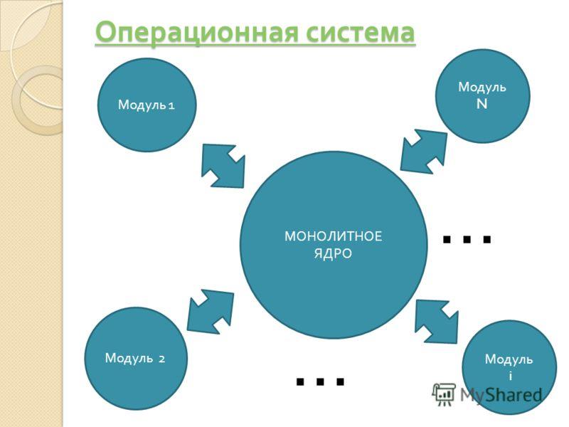 Операционная система Операционная система МОНОЛИТНОЕ ЯДРО Модуль i Модуль N Модуль 2 Модуль 1 … …