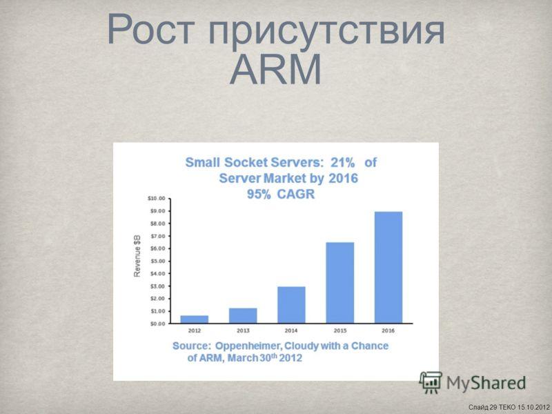Рост присутствия ARM Слайд 29 ТЕКО 15.10.2012