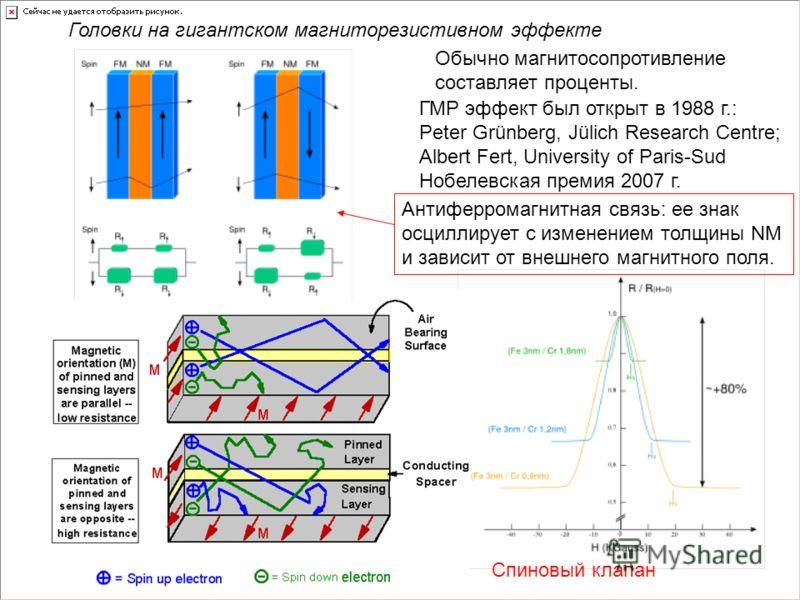 Головки на гигантском магниторезистивном эффекте Обычно магнитосопротивление составляет проценты. ГМР эффект был открыт в 1988 г.: Peter Grünberg, Jülich Research Centre; Albert Fert, University of Paris-Sud Нобелевская премия 2007 г. Антиферромагнит
