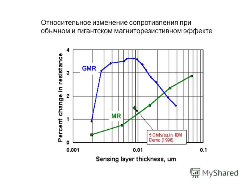 Относительное изменение сопротивления при обычном и гигантском магниторезистивном эффекте