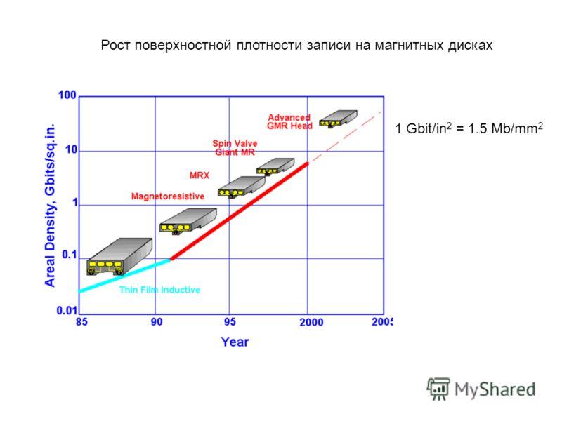 1 Gbit/in 2 = 1.5 Mb/mm 2 Рост поверхностной плотности записи на магнитных дисках