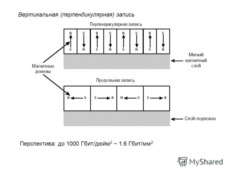 Вертикальная (перпендикулярная) запись Перспектива: до 1000 Гбит/дюйм 2 ~ 1.6 Гбит/мм 2