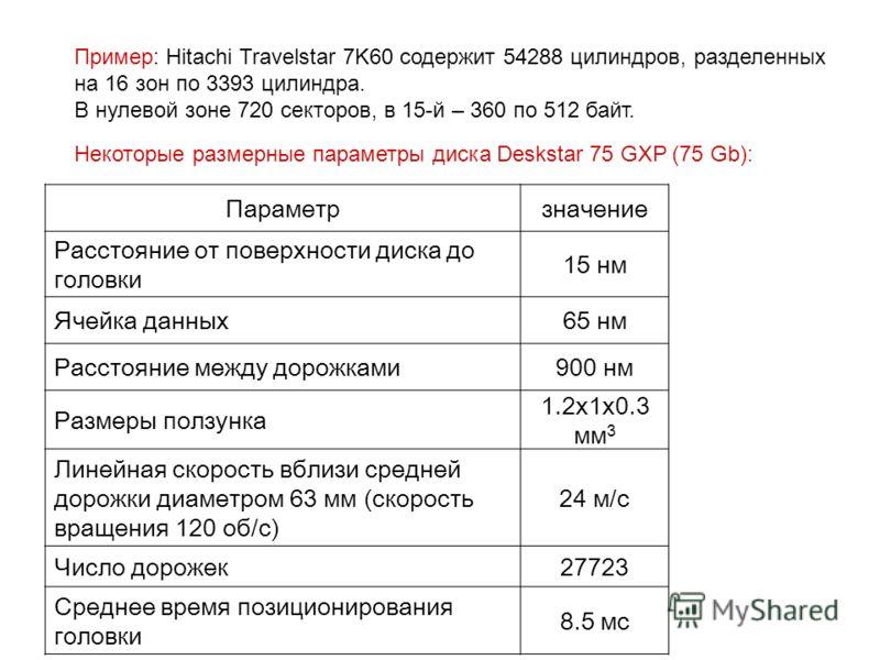 Пример: Hitachi Travelstar 7K60 содержит 54288 цилиндров, разделенных на 16 зон по 3393 цилиндра. В нулевой зоне 720 секторов, в 15-й – 360 по 512 байт. Параметрзначение 3.3· 10 5 Расстояние от поверхности диска до головки 15 нм5 мм Ячейка данных65 н