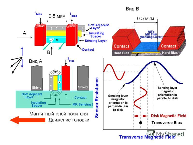 0.5 мкм Вид В Магнитный слой носителя А Вид А В Движение головки 0.5 мкм