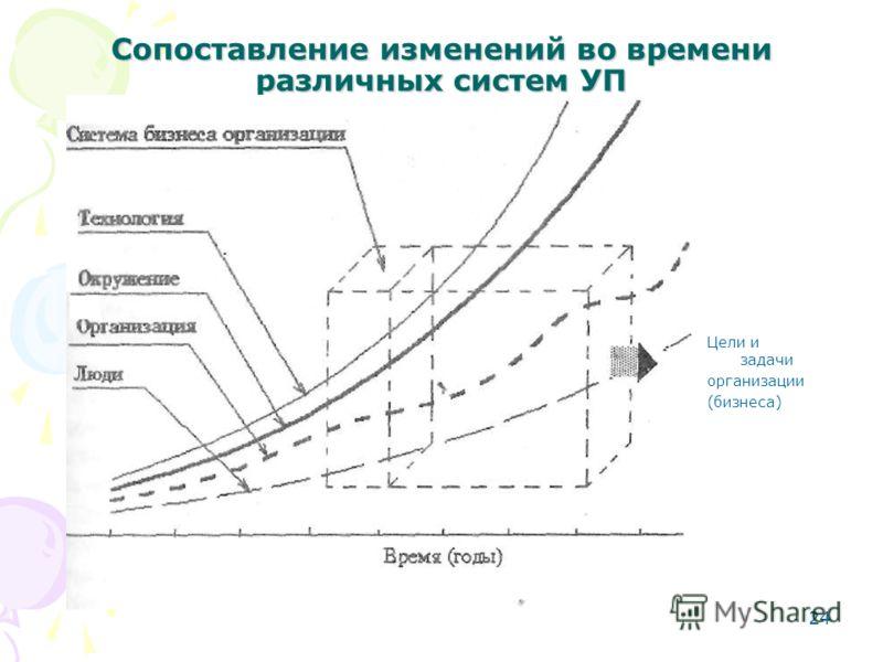 24 Сопоставление изменений во времени различных систем УП Цели и задачи организации (бизнеса)